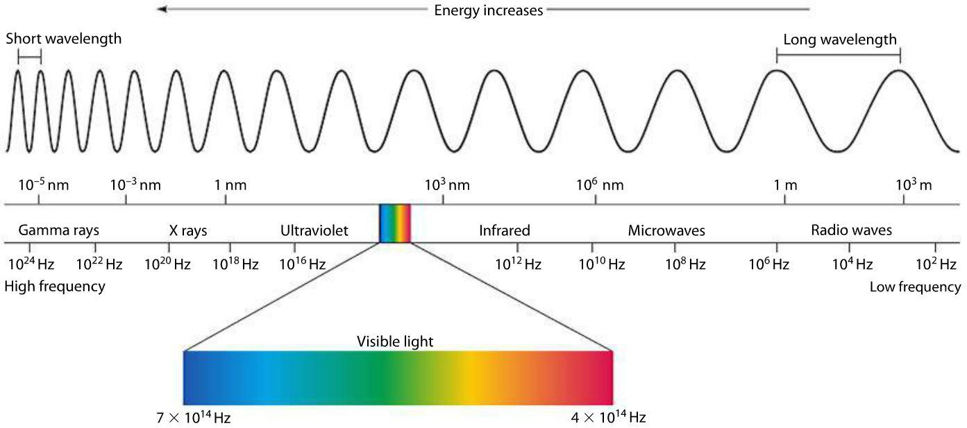 Far Infrared Sauna - Electromagnetic Spectrum